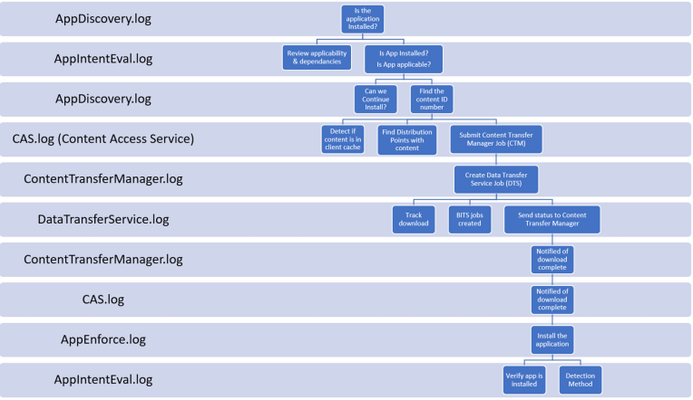 App Flow chart